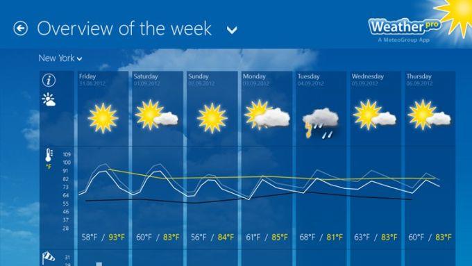 WeatherPro für Windows 10