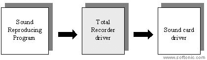 Total Recorder Standard Edition
