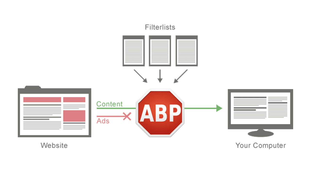 Adblock Plus per Android
