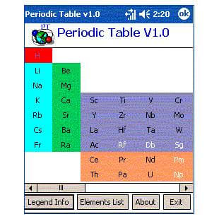 Periodic Table by Shubha Soft