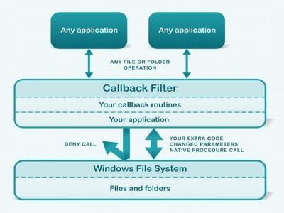 CallbackFilter