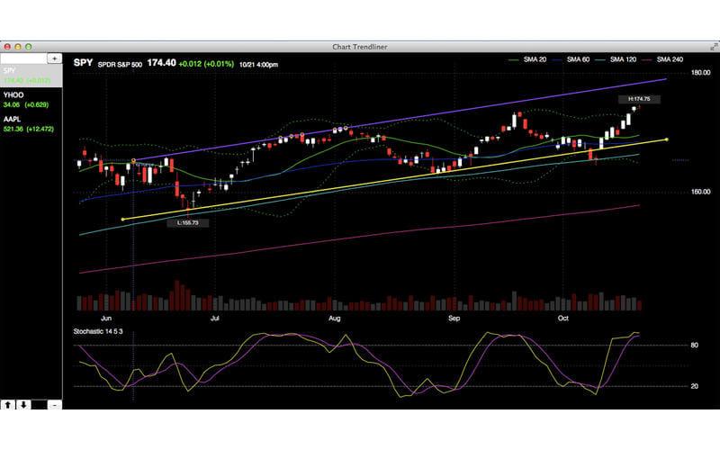 Chart Trendliner