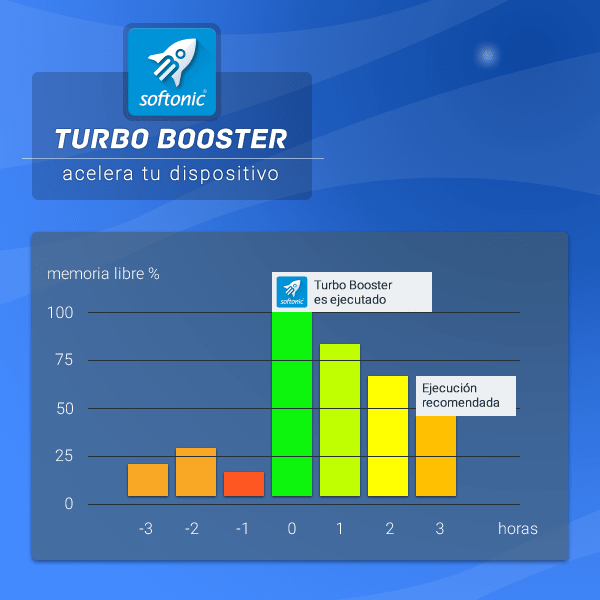 Turbo Booster (Speed up)