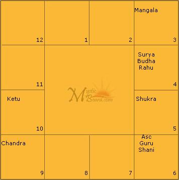 MB Free Astrology Birth Chart