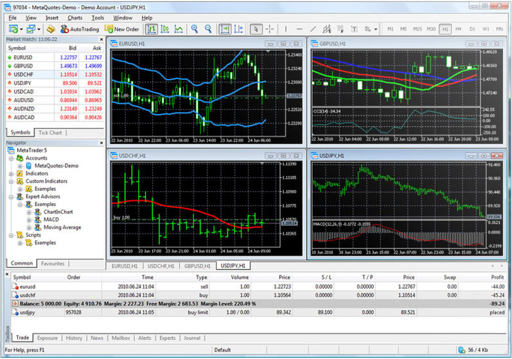 Metatrader 5 Download