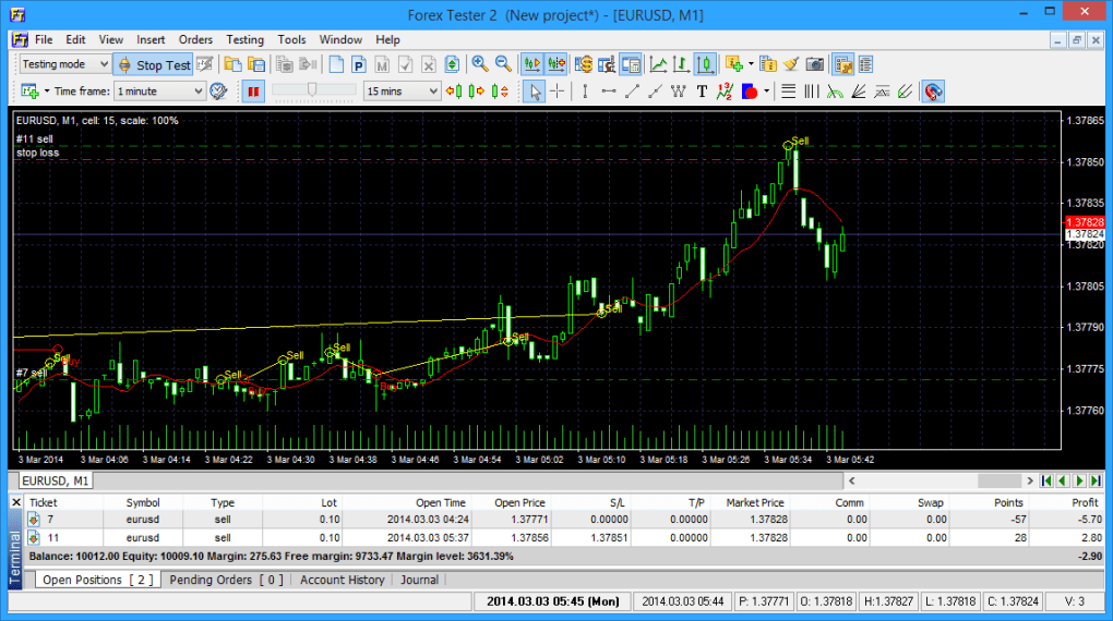 Forex invalid s l or t p