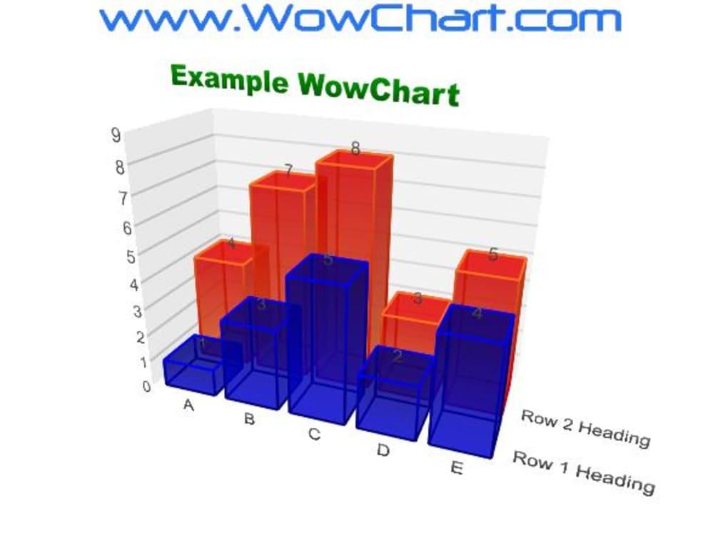 WowChart