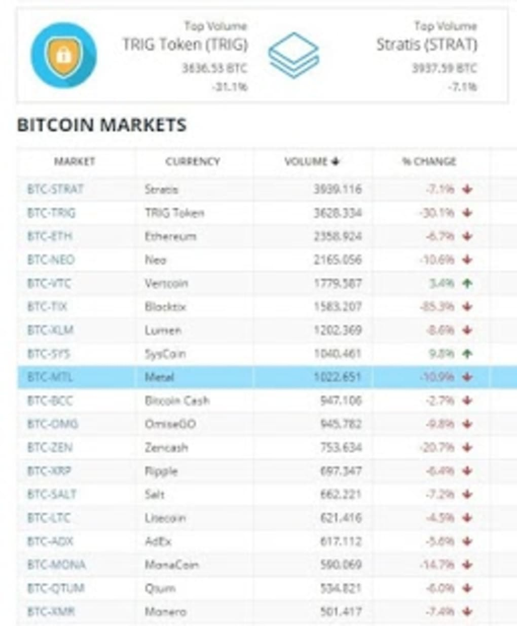 Bittrex - Digital Currency Exchange | Web App for Android