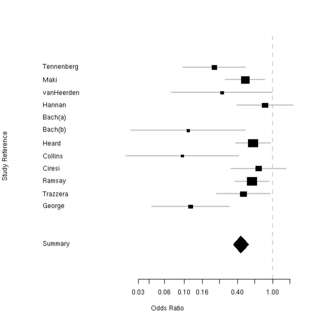 Statistics distribution of afterpulse probabilities when r is 400.