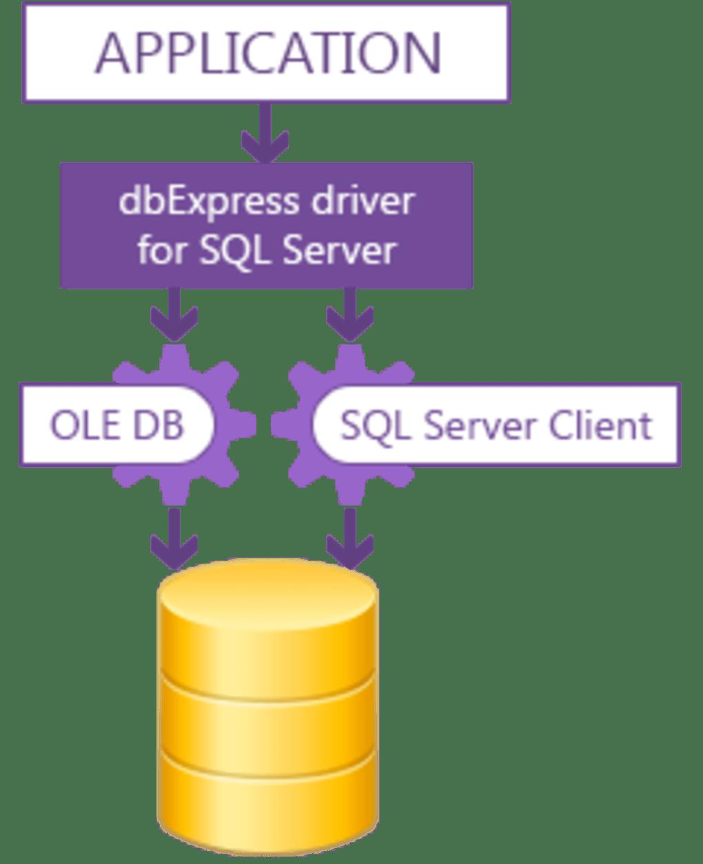 dbExpress driver for SQL Server Standard