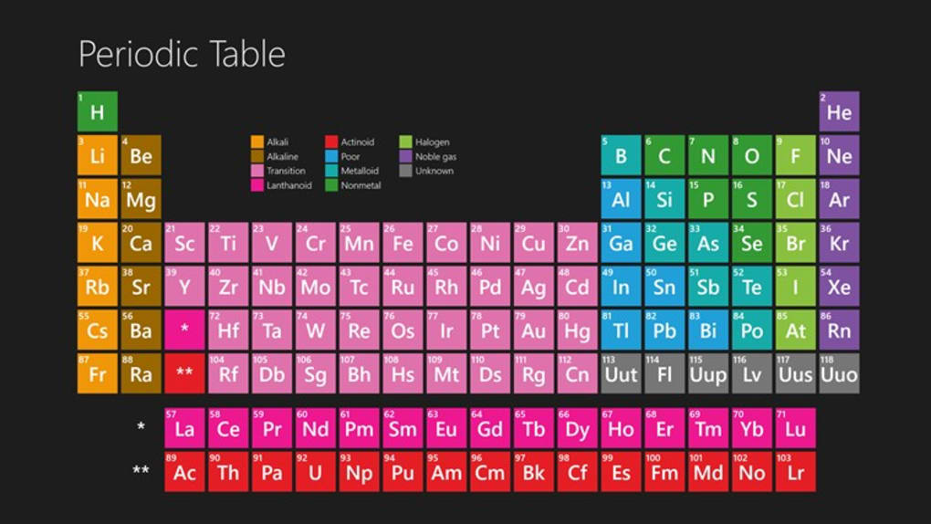 Periodic table download softonic review by editorial team periodic table for windows urtaz Image collections