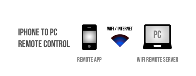 WiFi Remote Server for iPhone (Windows)