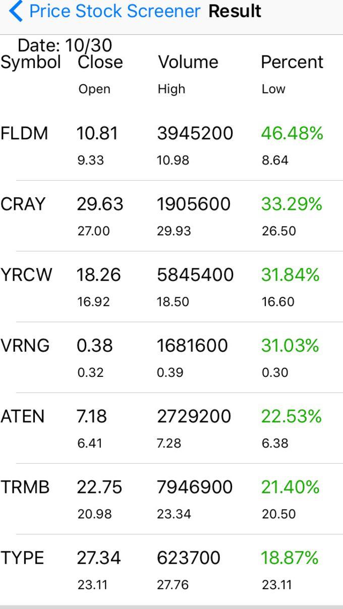Stock Screener - Technical Analysis Screener