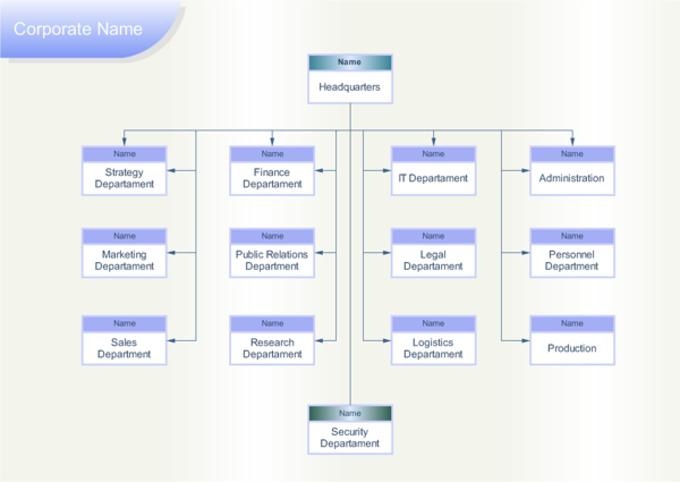 EDraw Organizational Chart