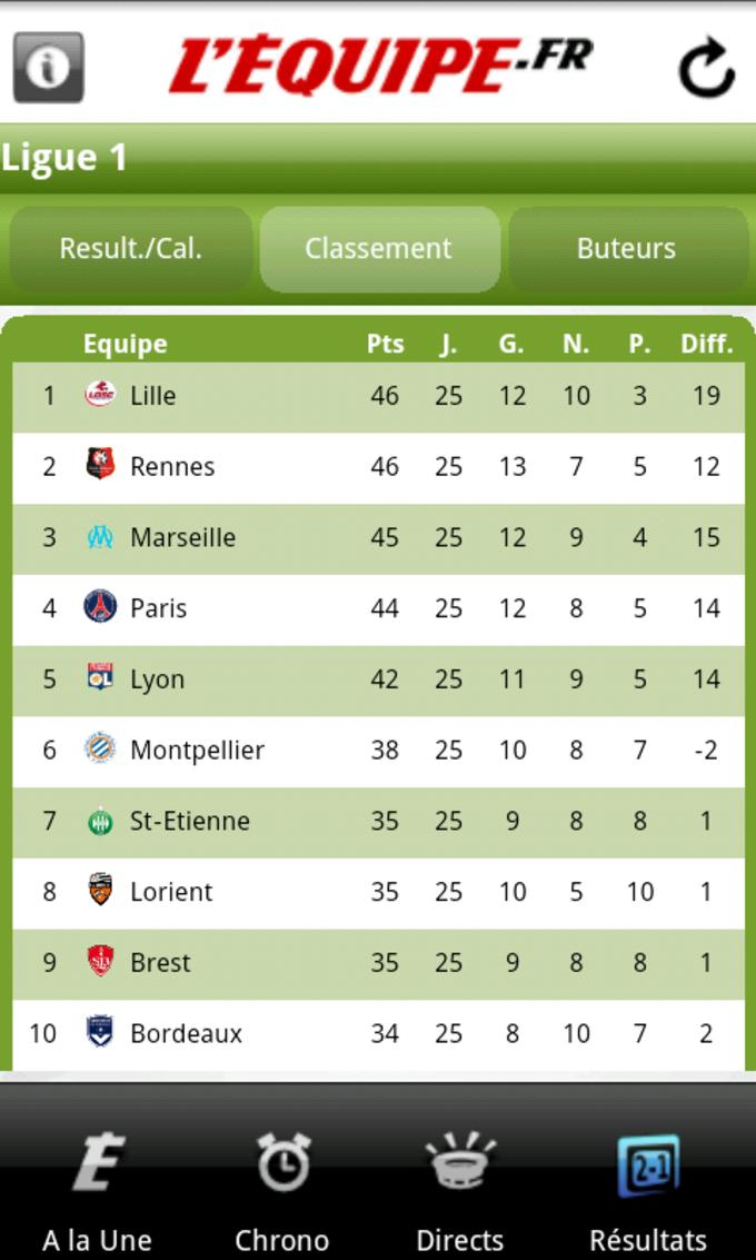 L'Equipe.fr