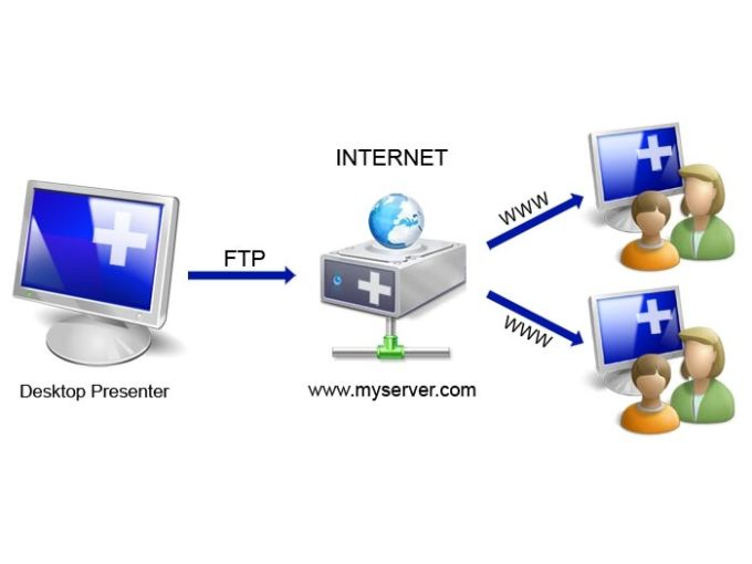 Online Desktop Presenter