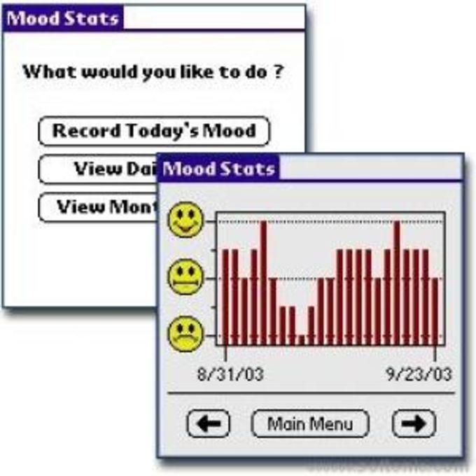 Mood Stats