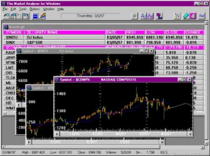 Market Analyzer for Windows (MAWIN)