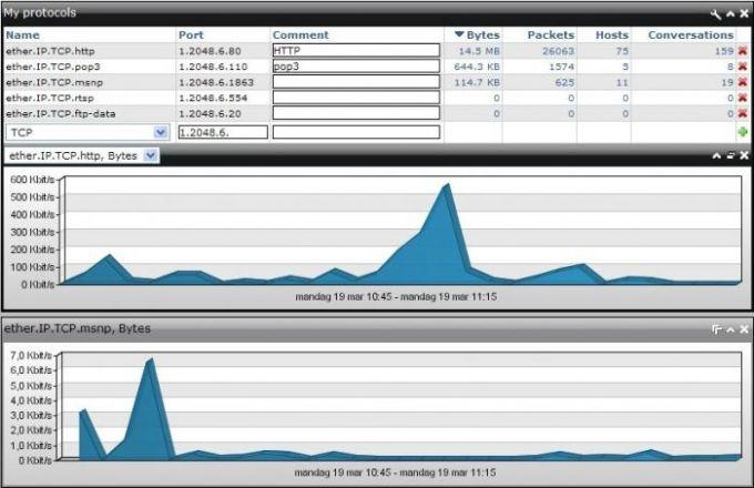 Network Probe