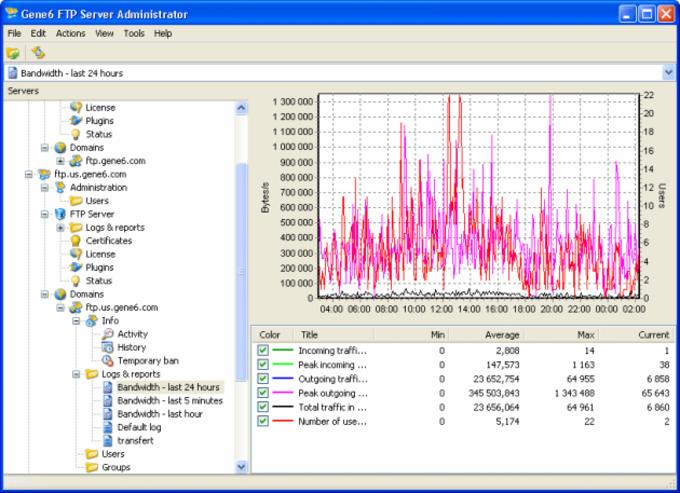 G6 FTP Server