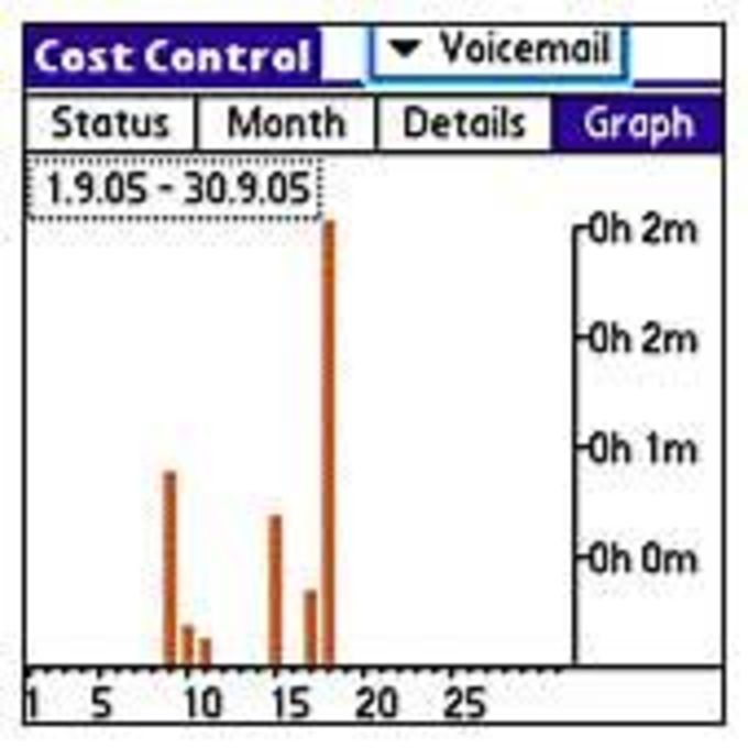 Cost Control Voice