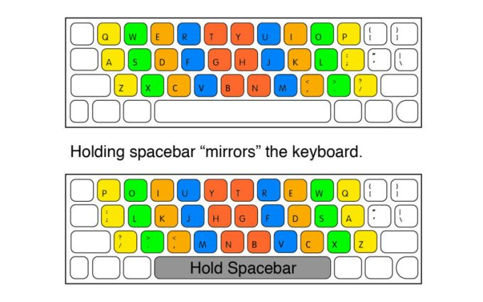 Mirror-QWERTY: One-Hand Typing