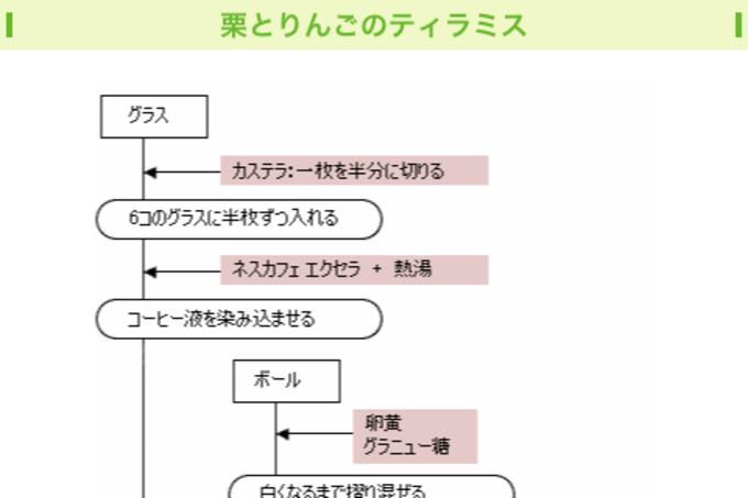 ネスレ バランスライフ【統合版】