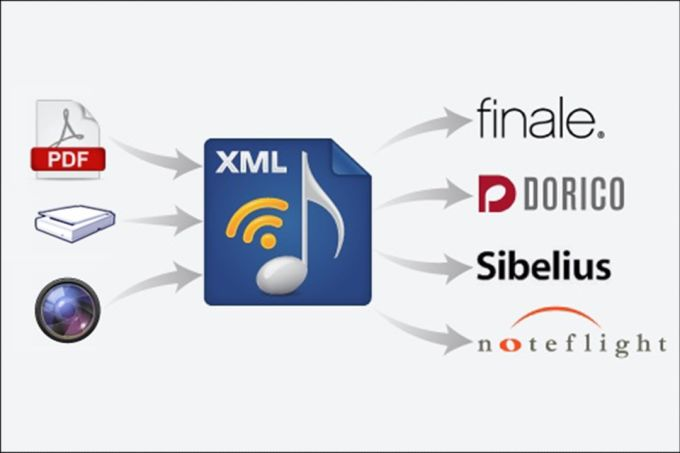 SmartScore Music-to-XML Music Notation Recognition