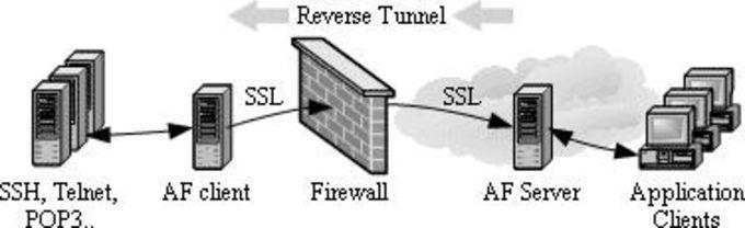 Active port forwarder