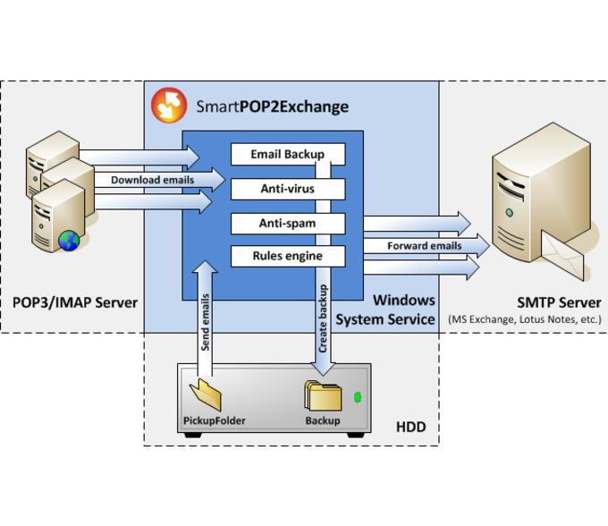 SmartPOP2Exchange