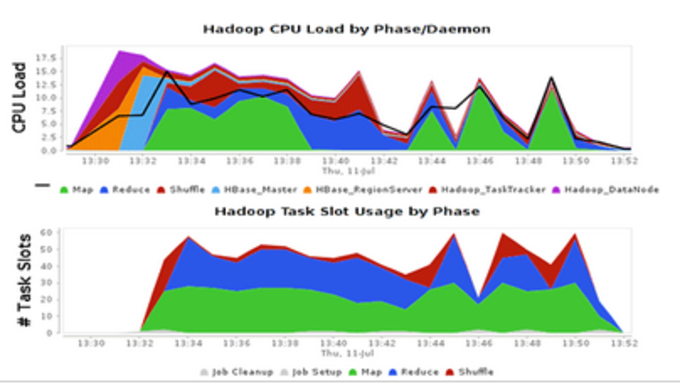 Compuware APM Hadoop