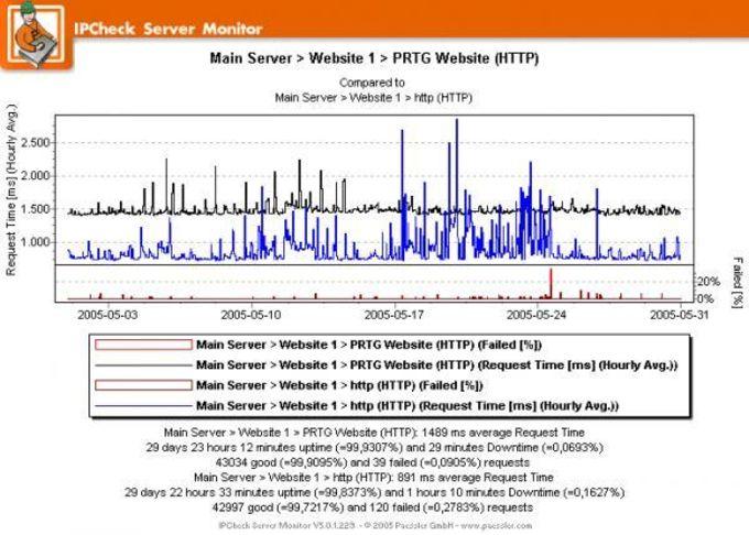 Hotforex demo server ip