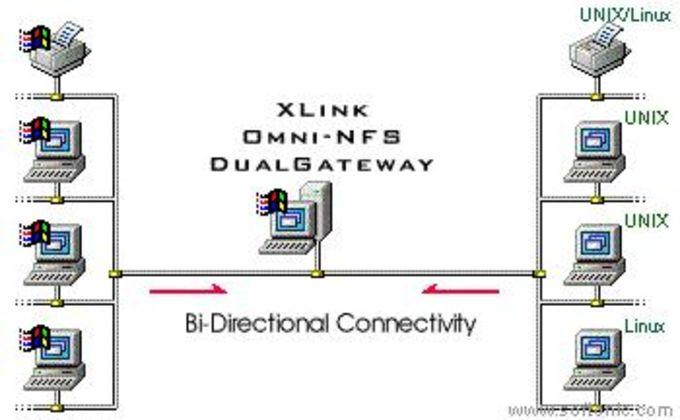 Omni-NFS Dual Gateway