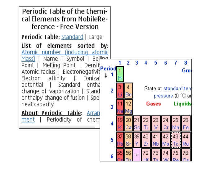 Free Periodic Table of Elements