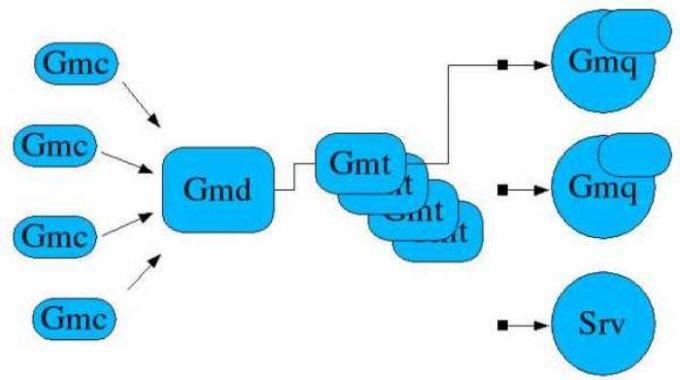 GNU-Monitor