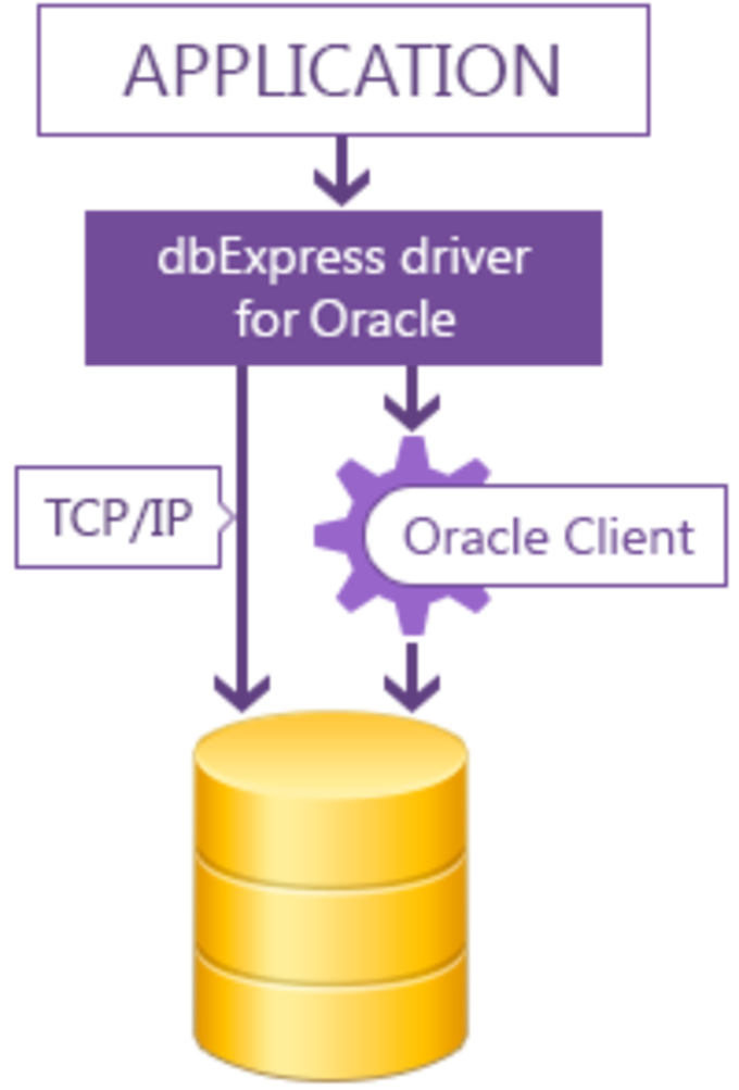 dbExpress driver for Oracle Standard