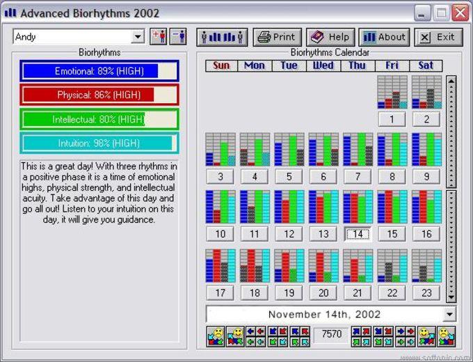 Advanced Biorhythms 2002