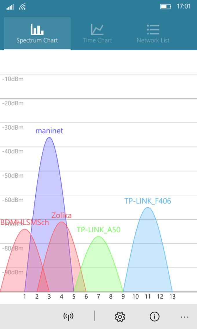 WiFi Analyzer Tool