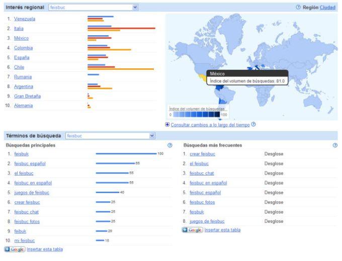 Google Estadísticas de Búsqueda
