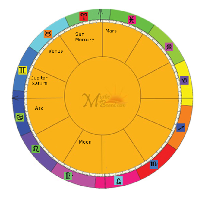 MB Free Astrology Birth Chart