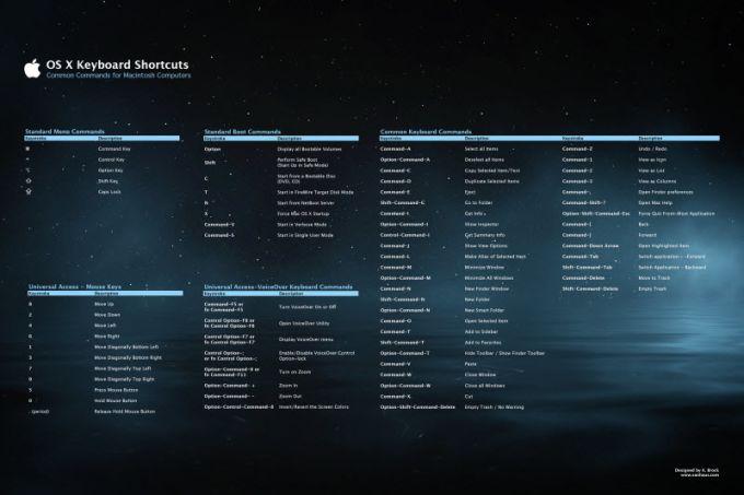 OS X Keyboard Shortcut Poster