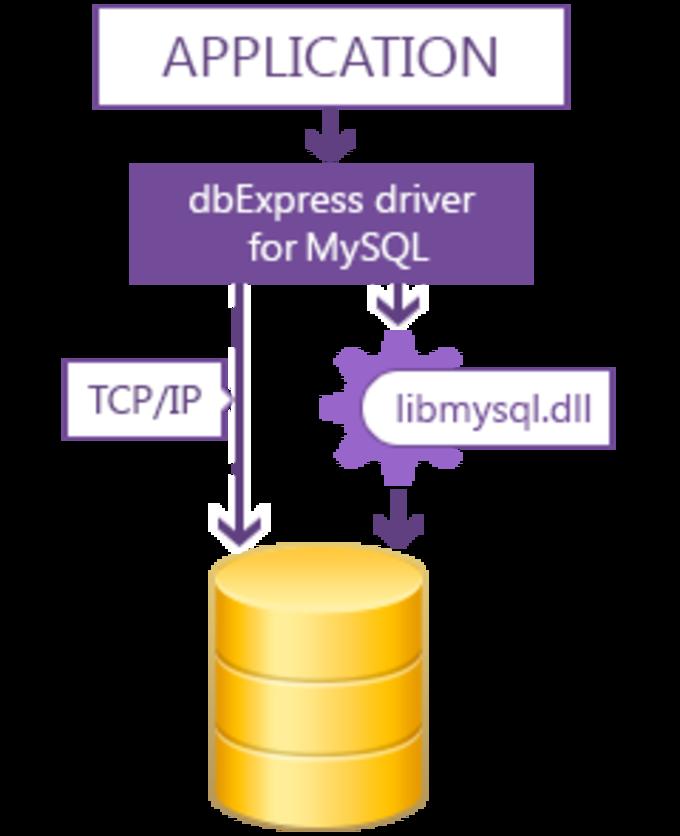 dbExpress driver for MySQL Standard