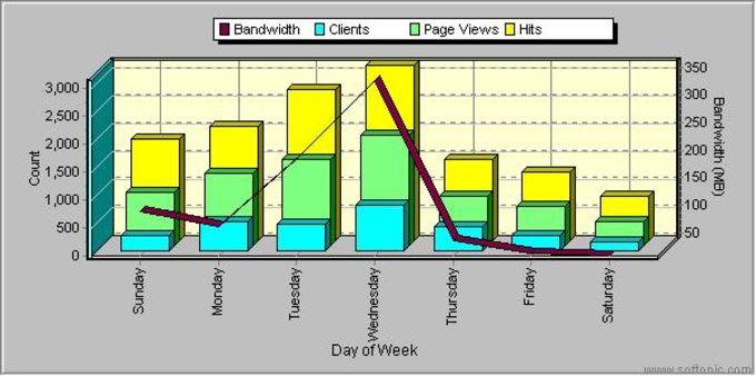 SurfStats Log Analyzer Standard
