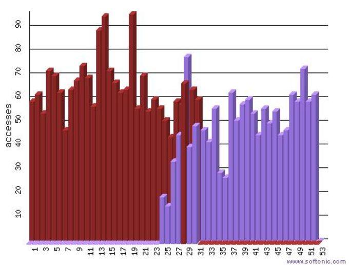 Wusage Web Server Log Analyzer