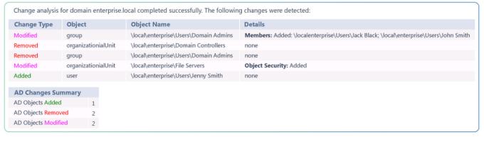 Netwrix Change Notifier for Active Directory
