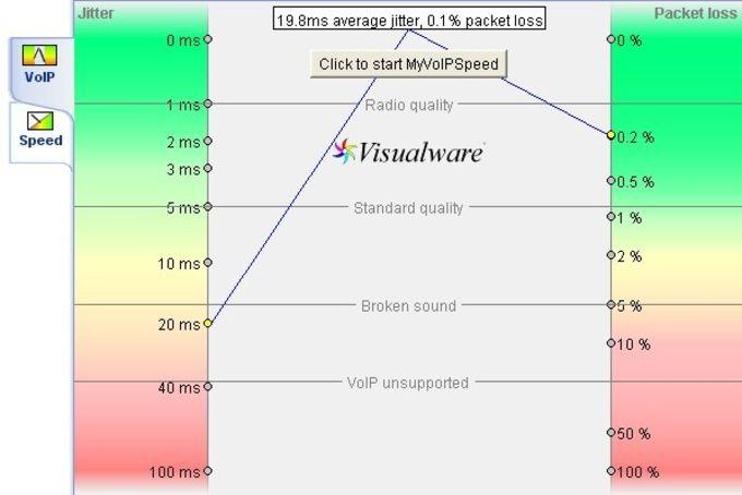 MyVoIPSpeed Server