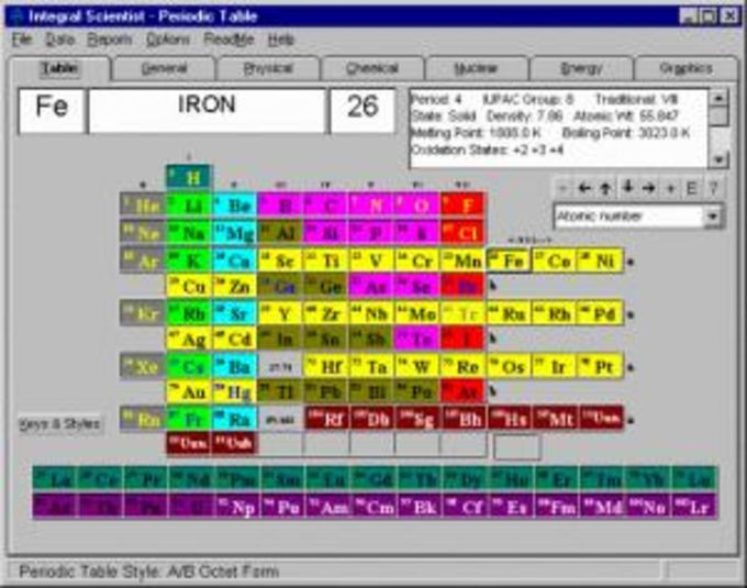 ISPT Integral Scientist Periodic Table