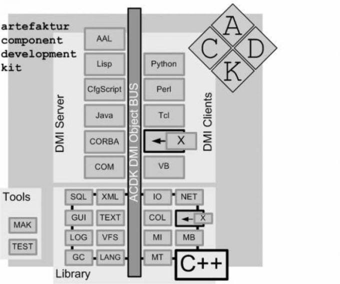 Artefaktur Component Development Kit