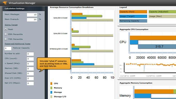 SolarWinds Virtualization Monitor