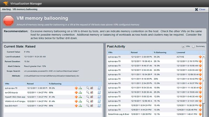 SolarWinds Virtualization Monitor